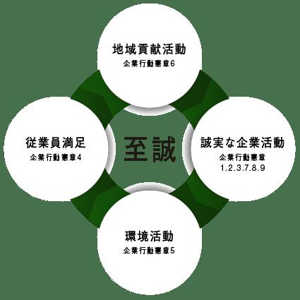 行動 憲章 企業